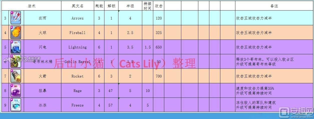 部落冲突皇室战争全卡牌属性中文一览表