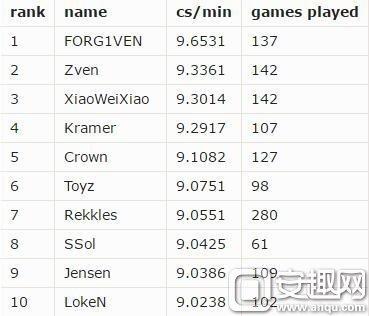 LOL职业选手补刀排行榜 UZI仅居第26位
