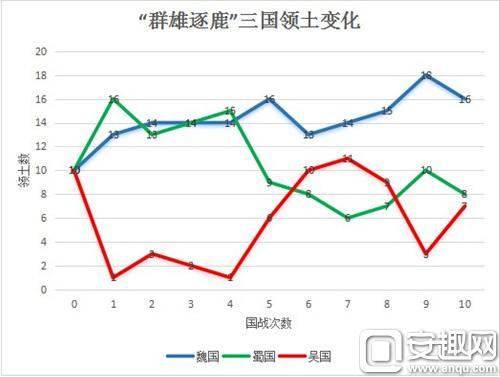 """图1:""""群雄逐鹿""""三国领土变化.jpg"""